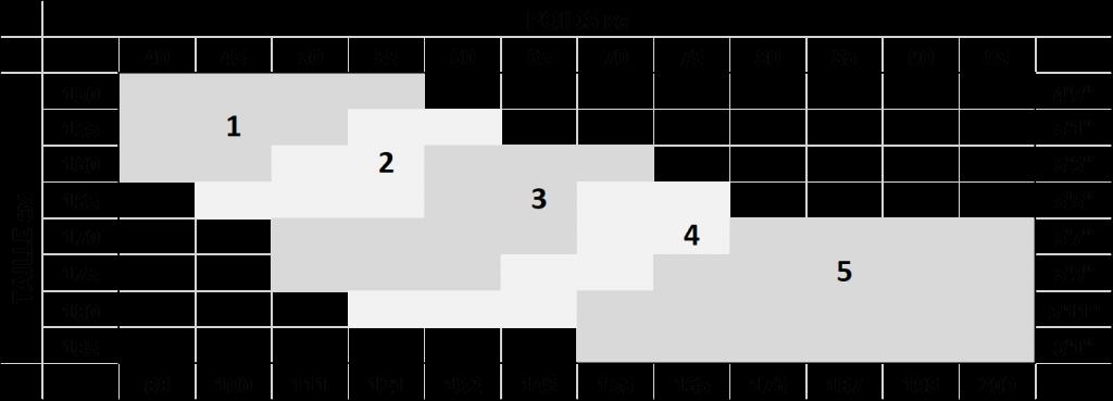 guide de taille collant de 1 à 5